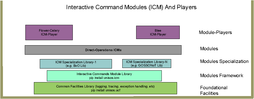 Unified Python Interactive Command Modules (ICM) and ICM-Players