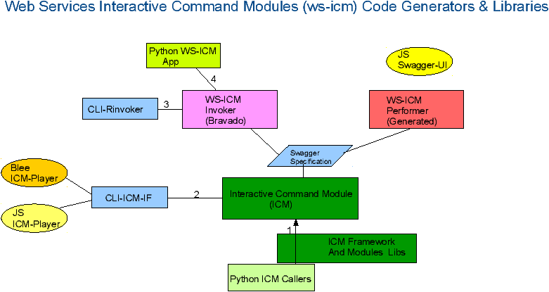 Unified Python Interactive Command Modules (ICM) and ICM